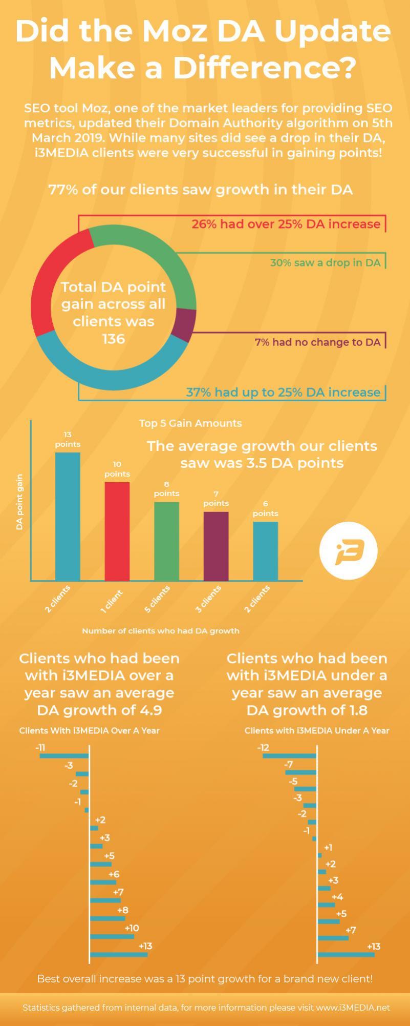 Moz DA Infographic